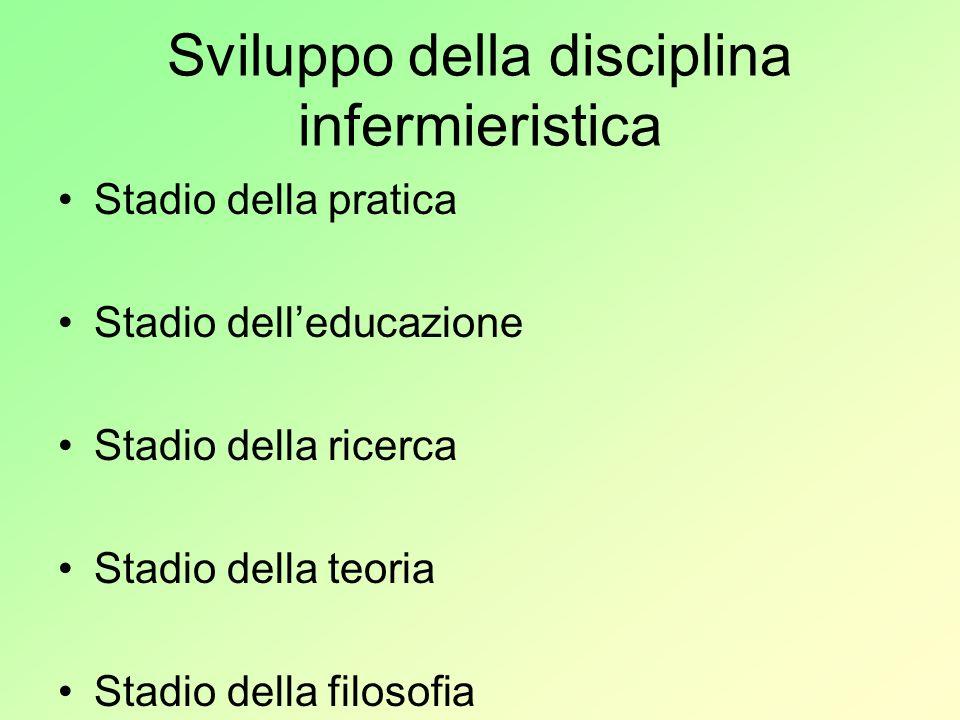Sviluppo della disciplina infermieristica