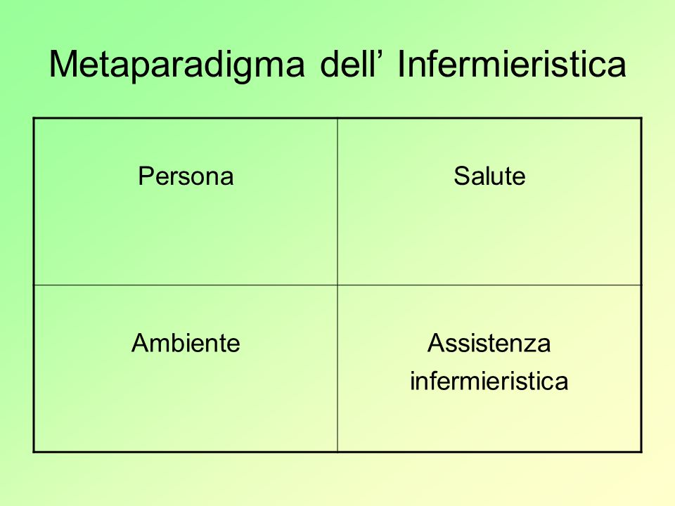 Metaparadigma dell' Infermieristica
