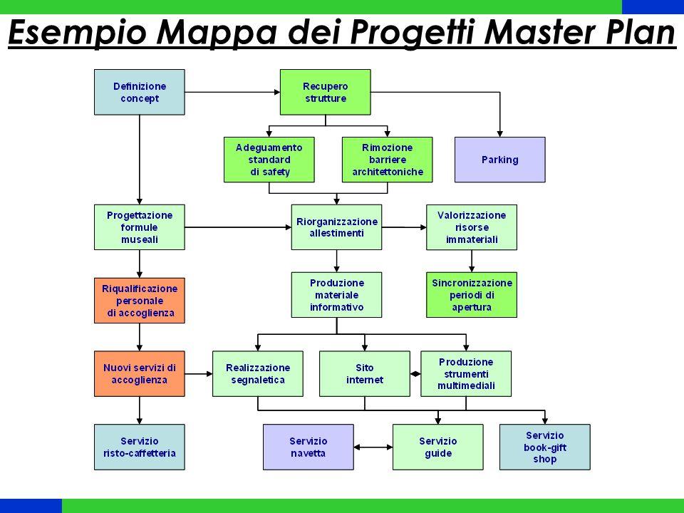 Esempio Mappa dei Progetti Master Plan