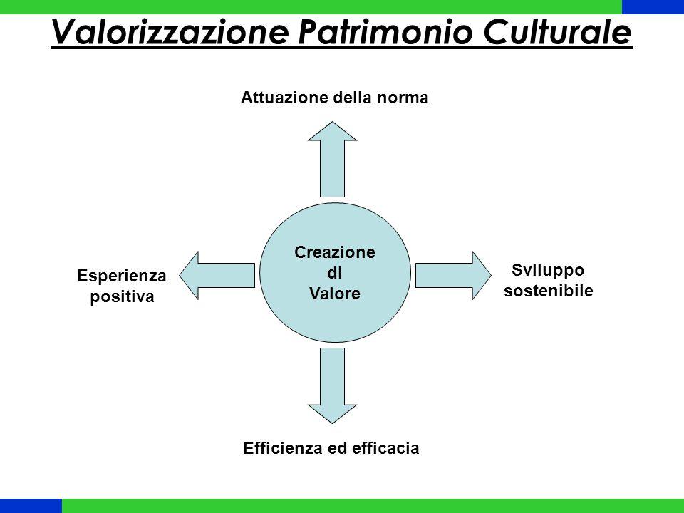 Valorizzazione Patrimonio Culturale