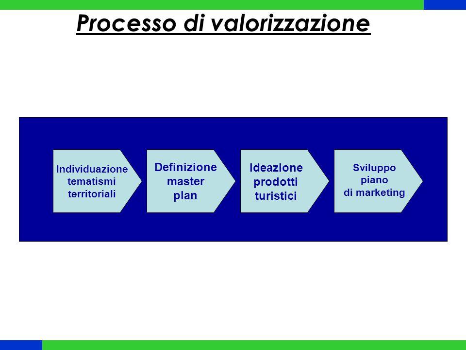 Processo di valorizzazione