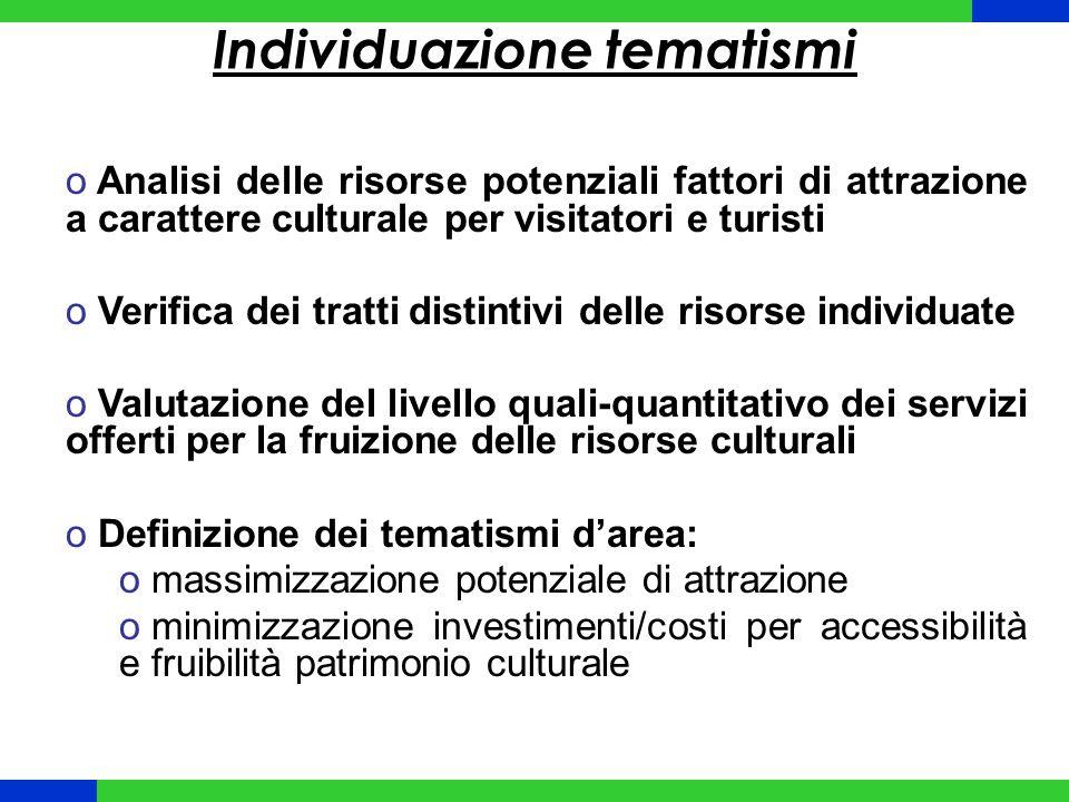 Individuazione tematismi