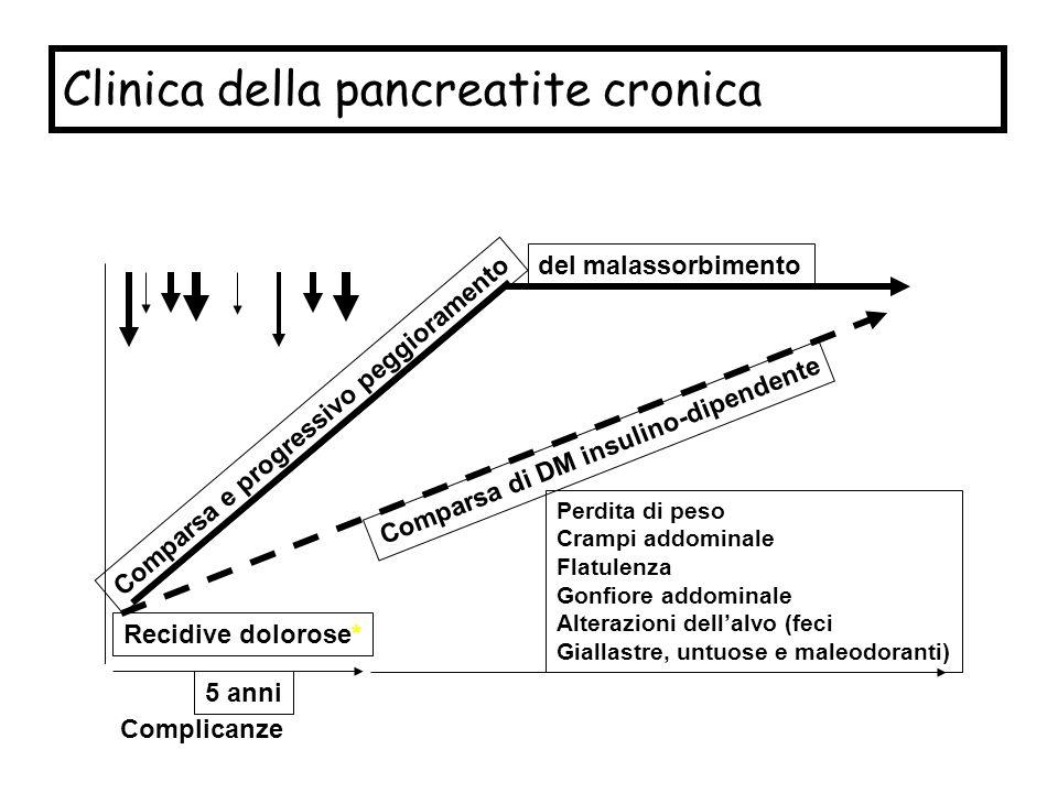 Clinica della pancreatite cronica