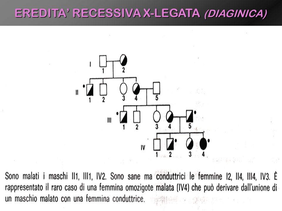 EREDITA' RECESSIVA X-LEGATA (DIAGINICA)