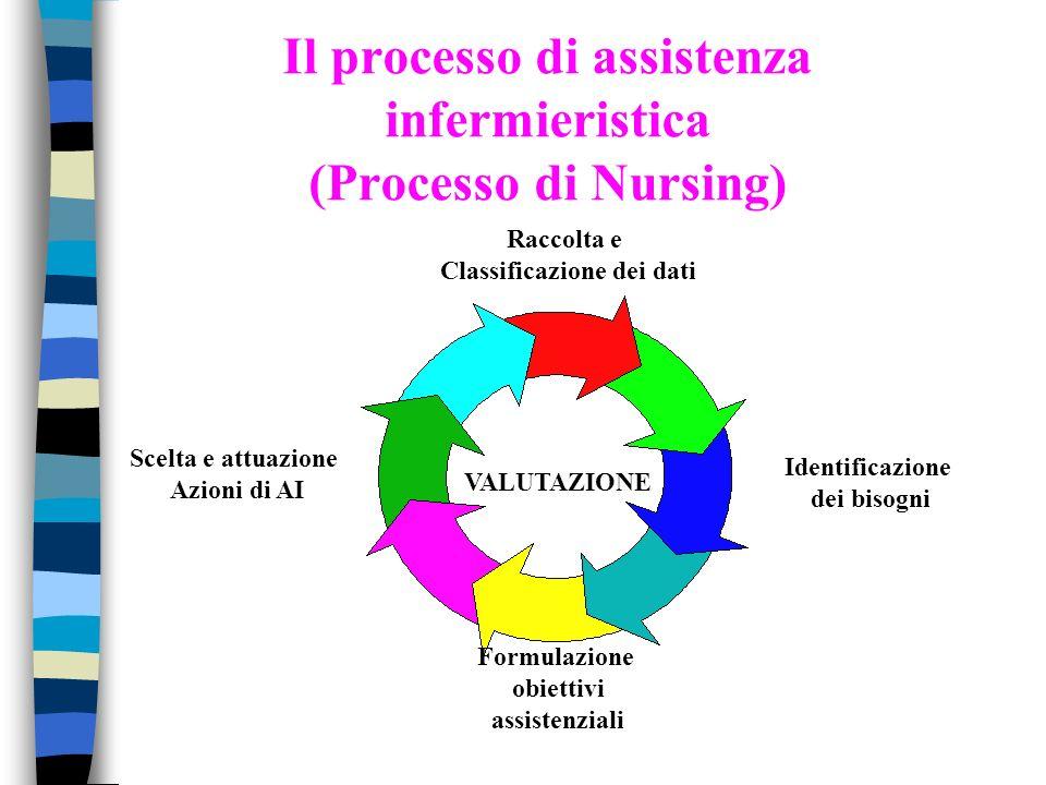 Il processo di assistenza infermieristica (Processo di Nursing)
