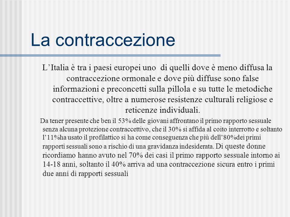 La contraccezione