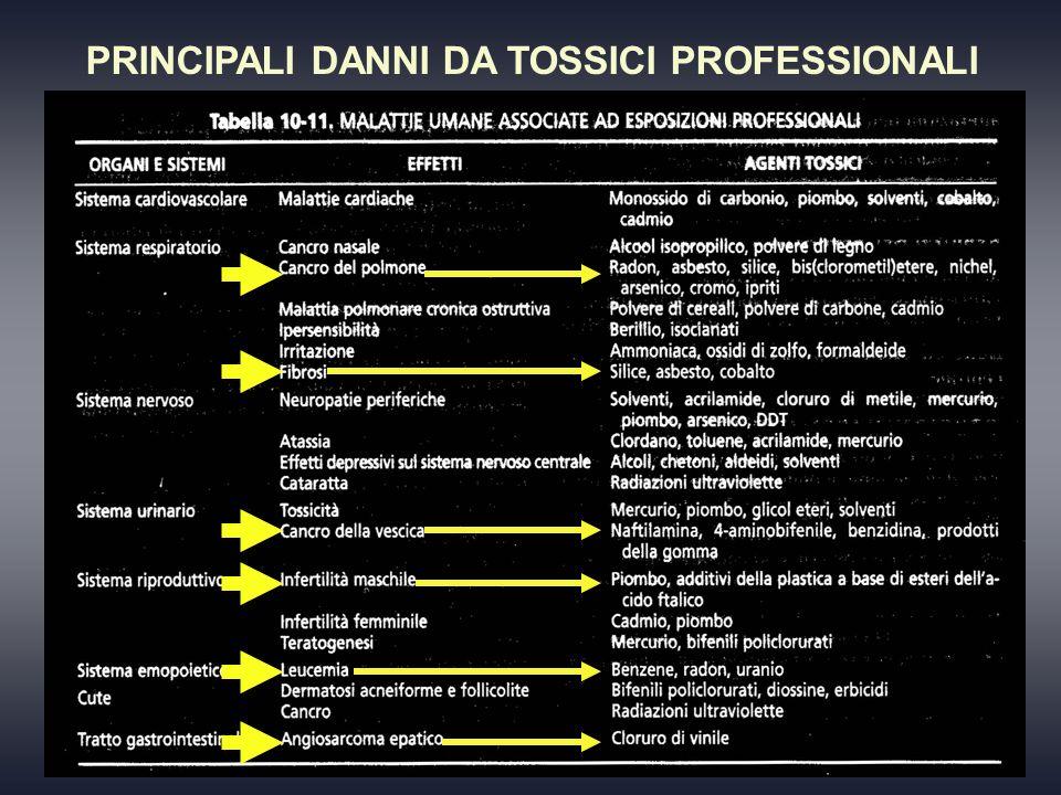 PRINCIPALI DANNI DA TOSSICI PROFESSIONALI