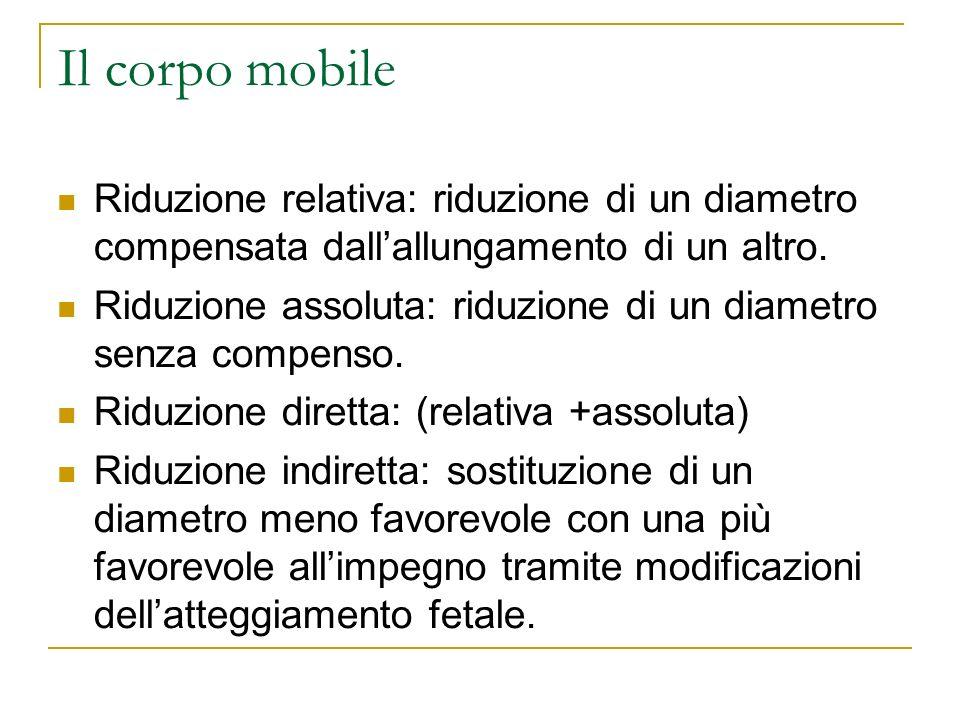 Il corpo mobile Riduzione relativa: riduzione di un diametro compensata dall'allungamento di un altro.