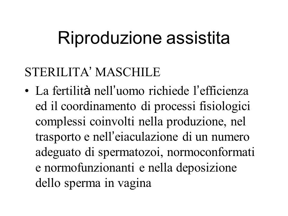Riproduzione assistita