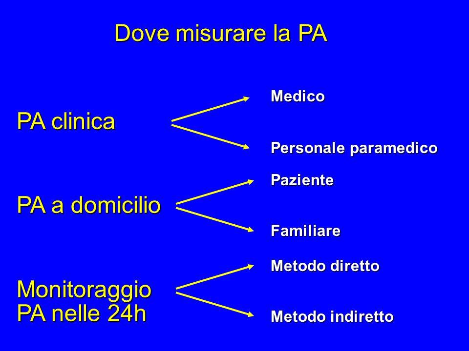 Dove misurare la PA PA clinica PA a domicilio Monitoraggio