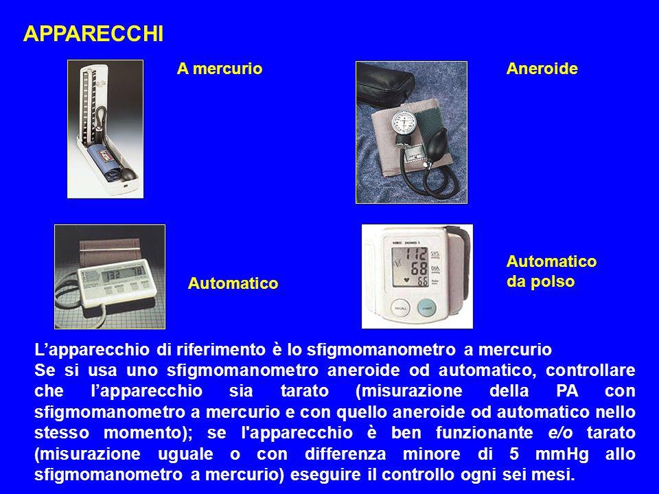 APPARECCHI A mercurio. Aneroide. Automatico da polso. Automatico. L'apparecchio di riferimento è lo sfigmomanometro a mercurio.