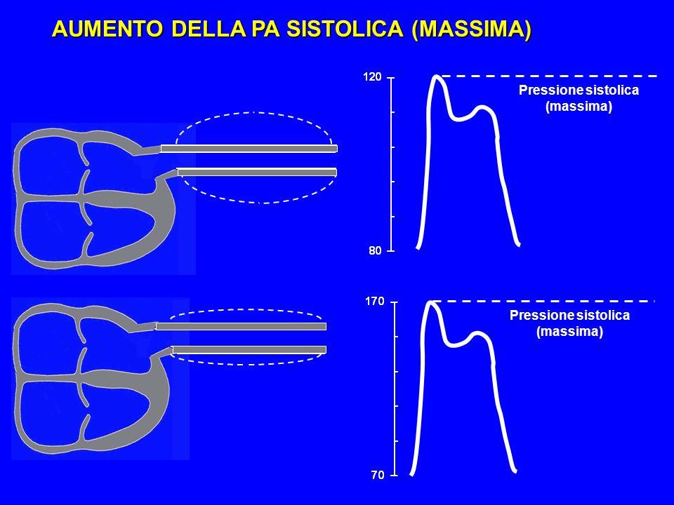 Pressione sistolica (massima) Pressione sistolica (massima)