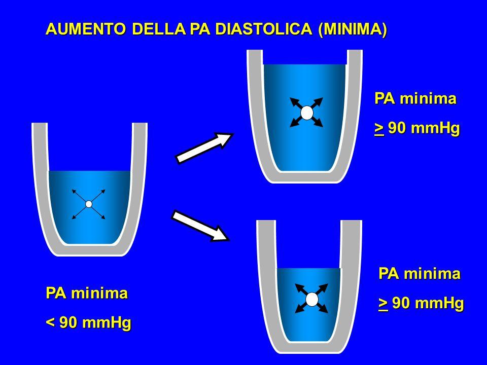 AUMENTO DELLA PA DIASTOLICA (MINIMA)
