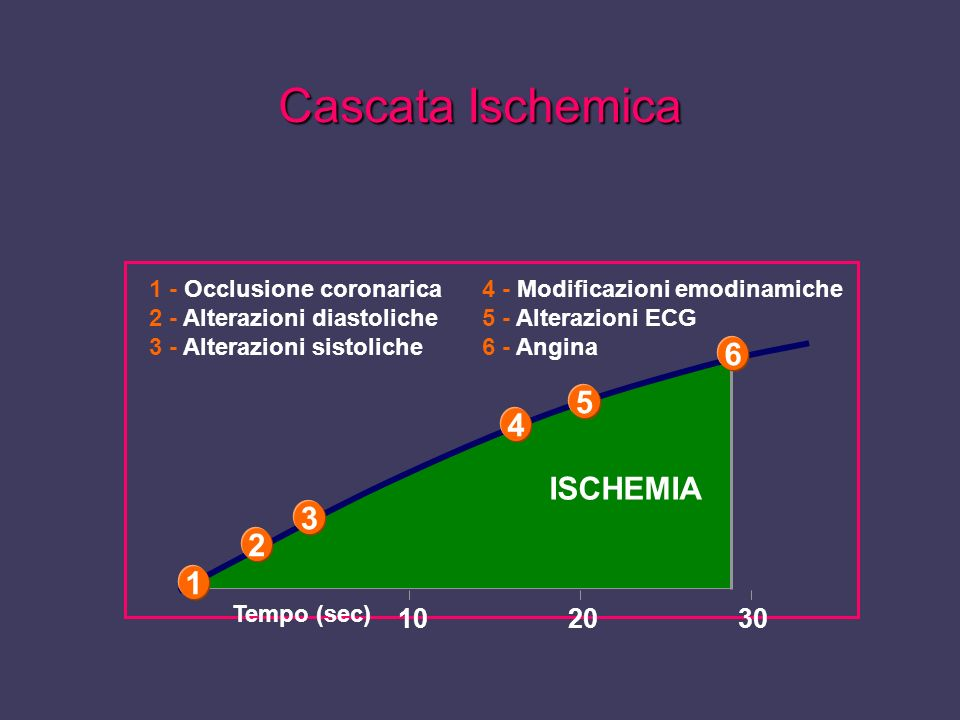 Cascata Ischemica 6 5 4 ISCHEMIA 3 2 1 10 20 30