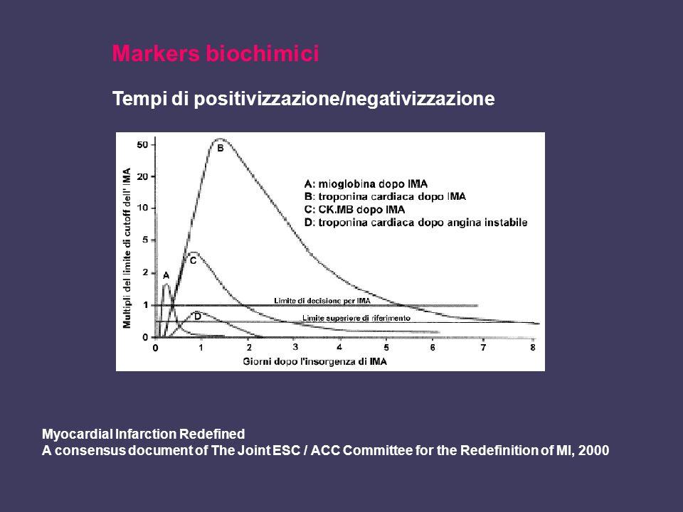 Markers biochimici Tempi di positivizzazione/negativizzazione