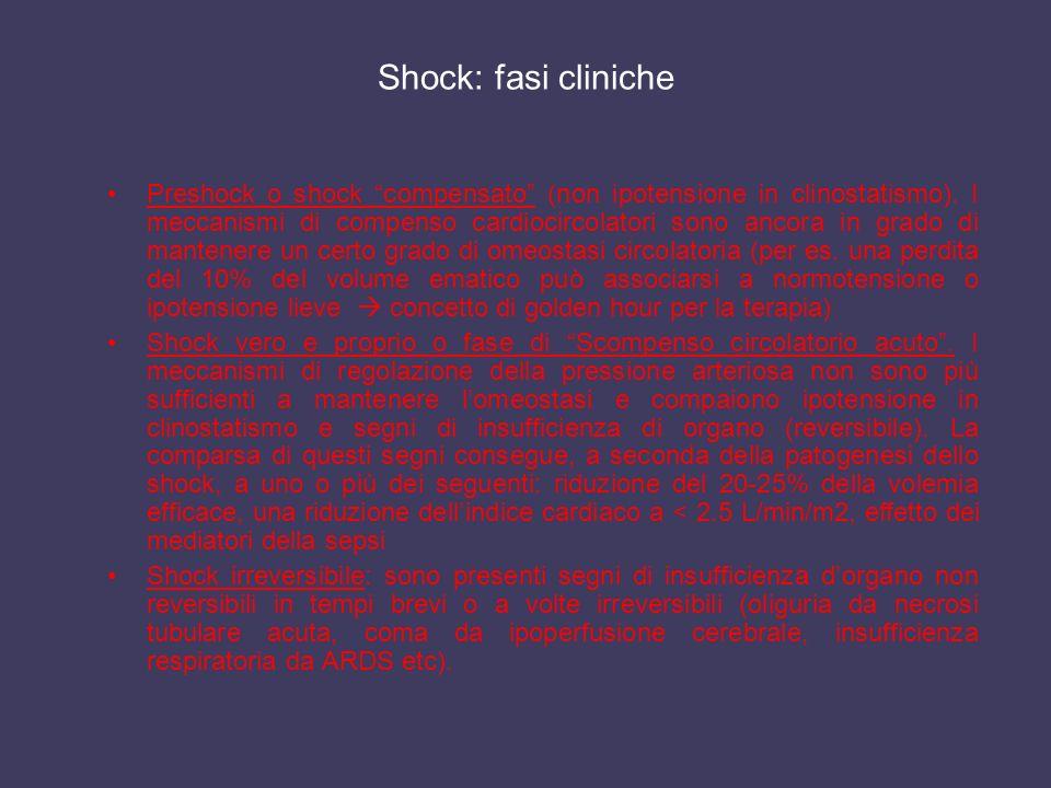 Shock: fasi cliniche