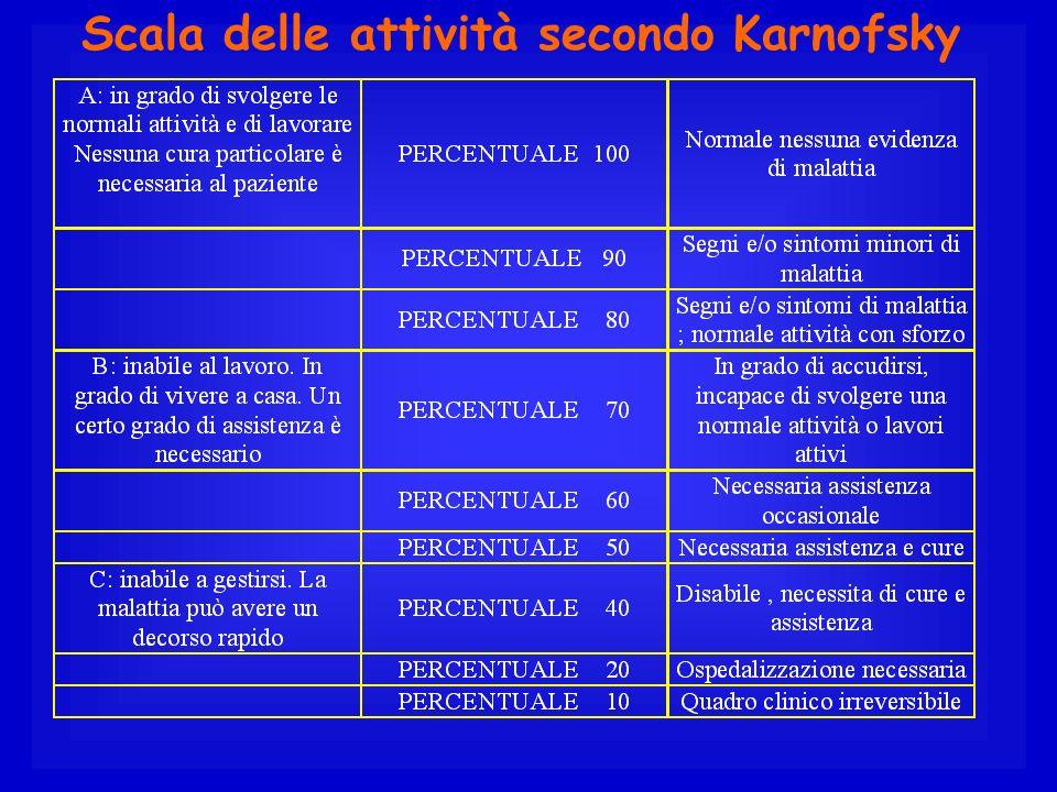 Scala delle attività secondo Karnofsky