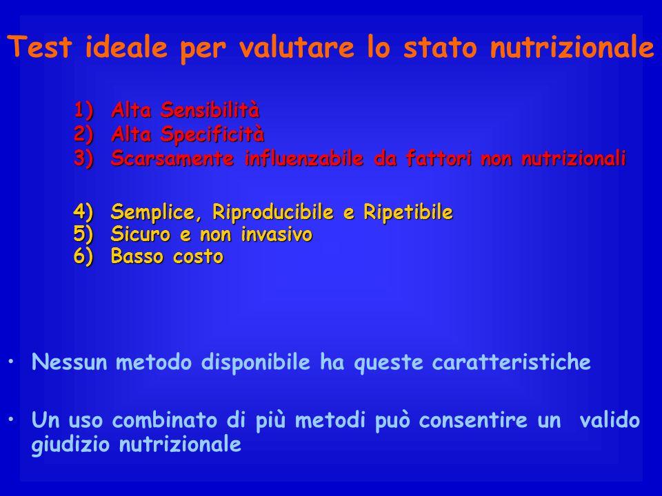 Test ideale per valutare lo stato nutrizionale