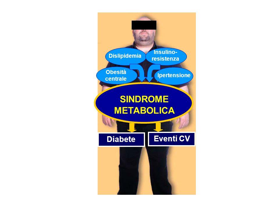 SINDROME METABOLICA Diabete Eventi CV Insulino- resistenza