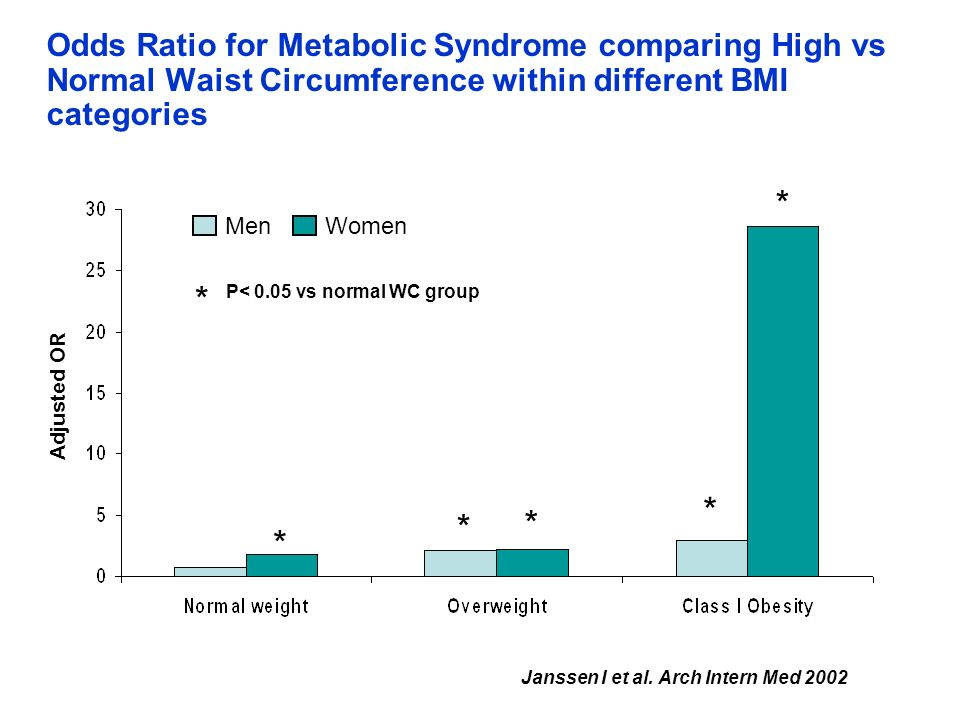 Odds Ratio for Metabolic Syndrome comparing High vs Normal Waist Circumference within different BMI categories