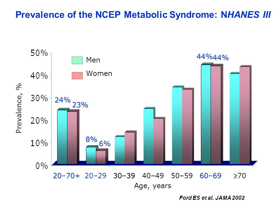 Prevalence of the NCEP Metabolic Syndrome: NHANES III