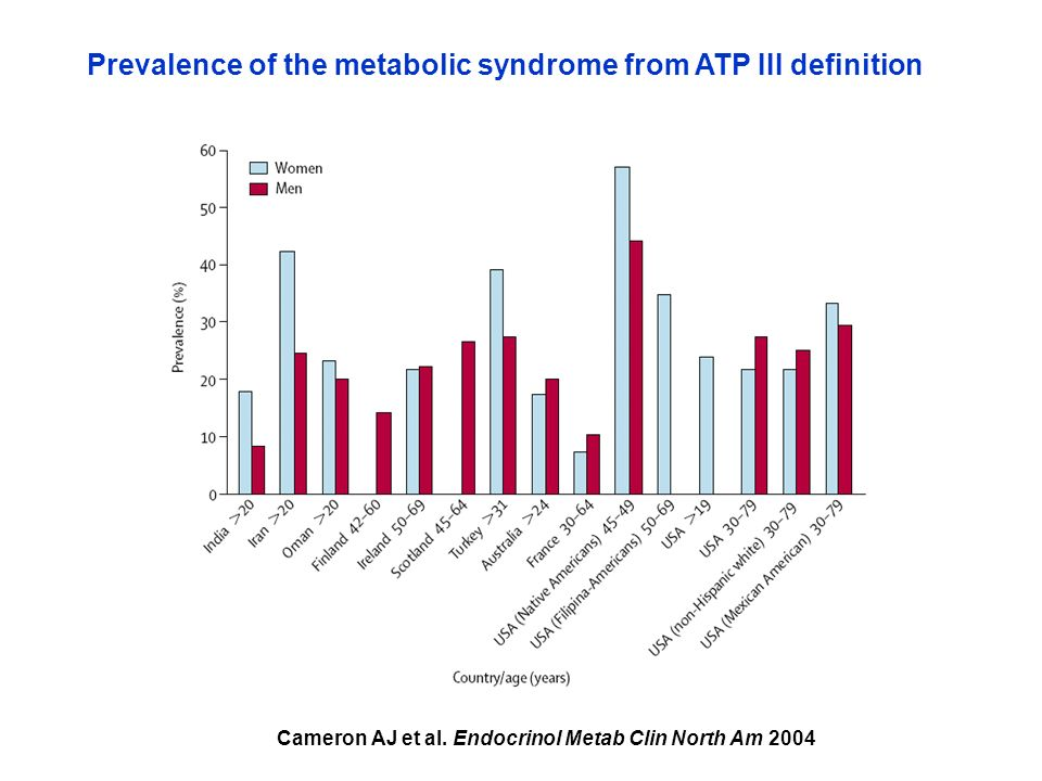 Prevalence of the metabolic syndrome from ATP III definition