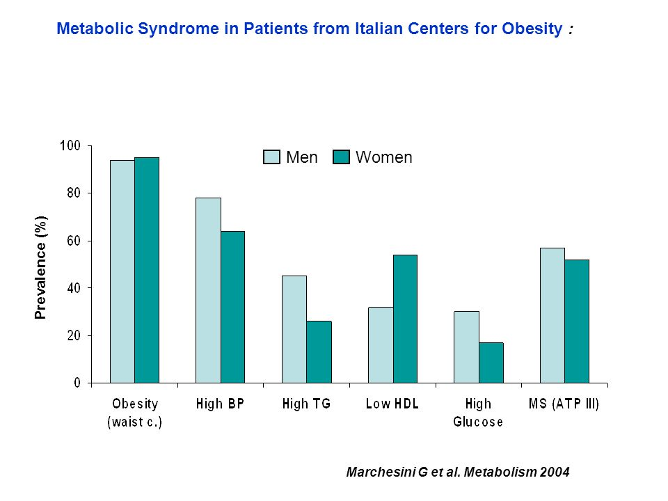 Metabolic Syndrome in Patients from Italian Centers for Obesity :