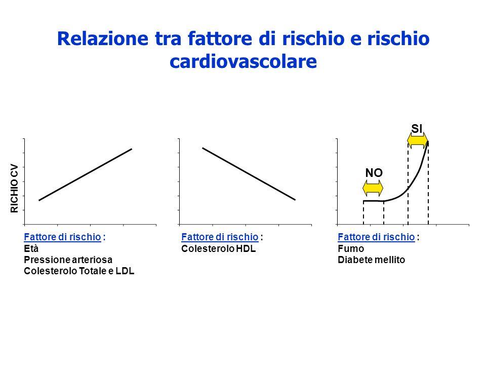 Relazione tra fattore di rischio e rischio cardiovascolare