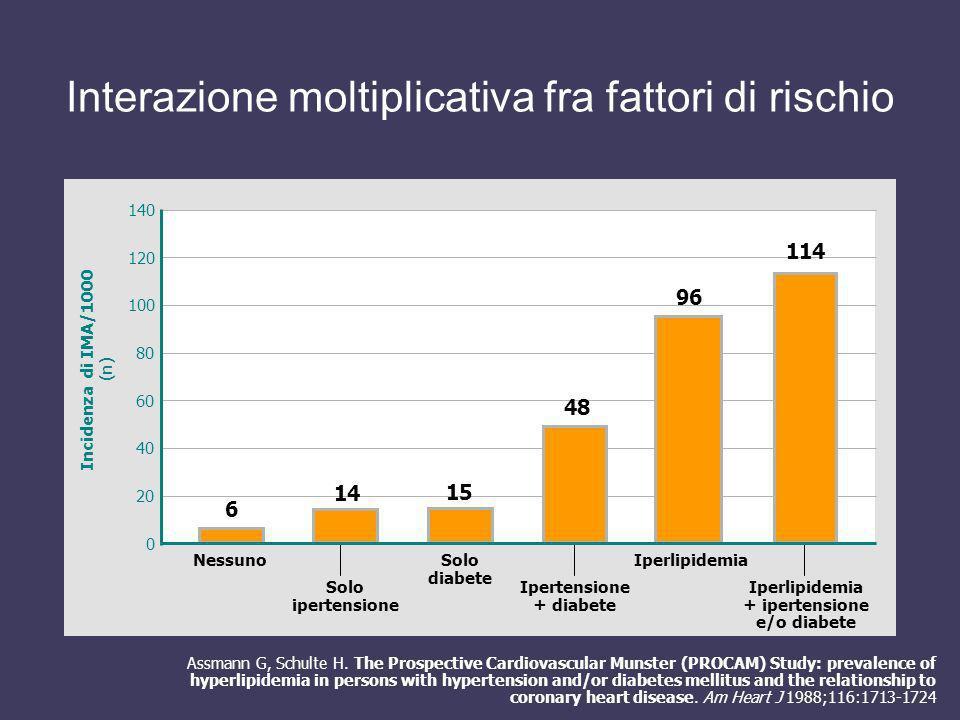 Interazione moltiplicativa fra fattori di rischio