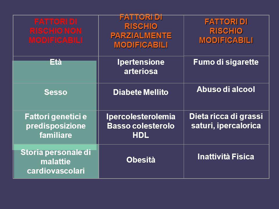FATTORI DI RISCHIO NON MODIFICABILI