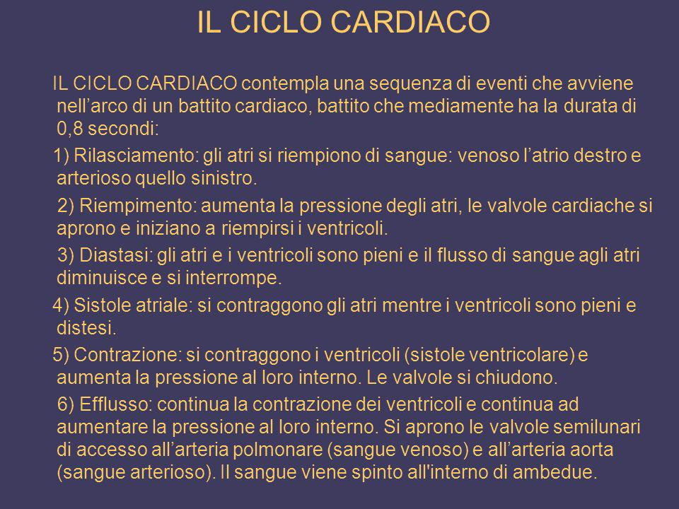 IL CICLO CARDIACO