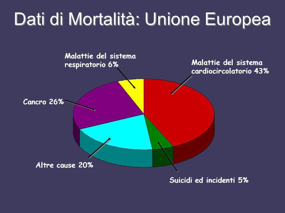 Dati di Mortalità: Unione Europea