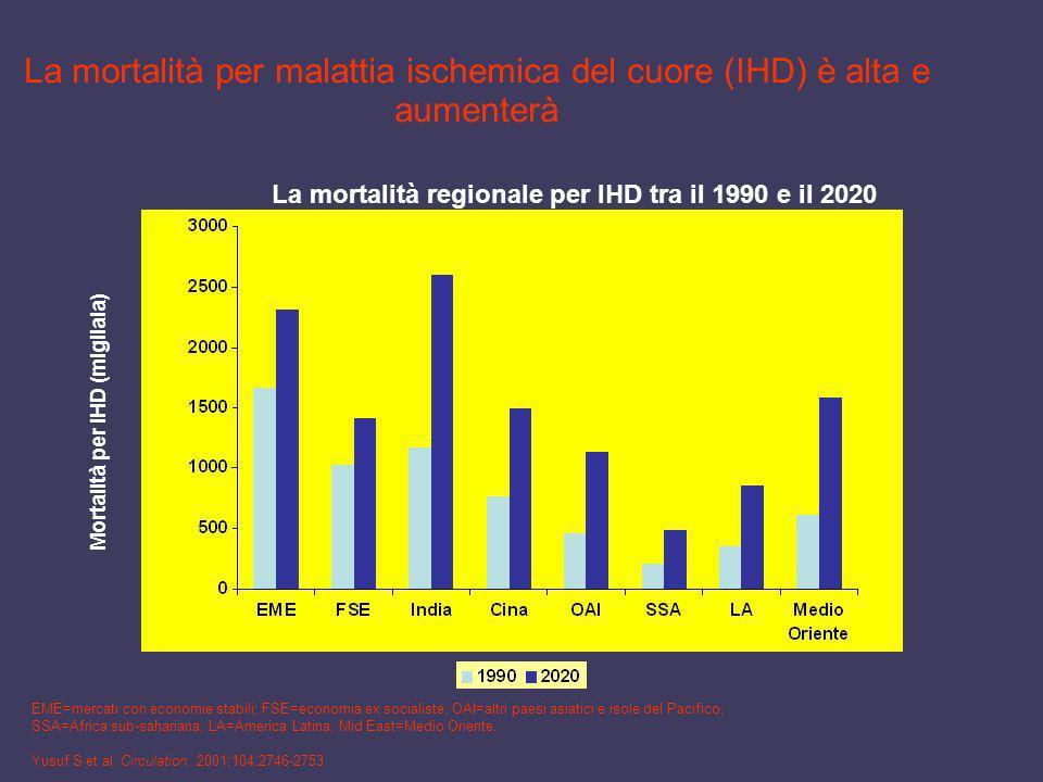 La mortalità per malattia ischemica del cuore (IHD) è alta e aumenterà
