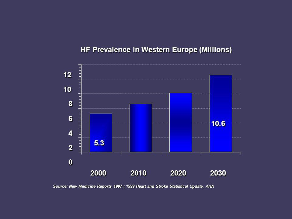 HF Prevalence in Western Europe (Millions)