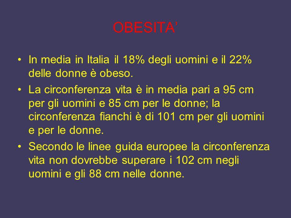 OBESITA' In media in Italia il 18% degli uomini e il 22% delle donne è obeso.