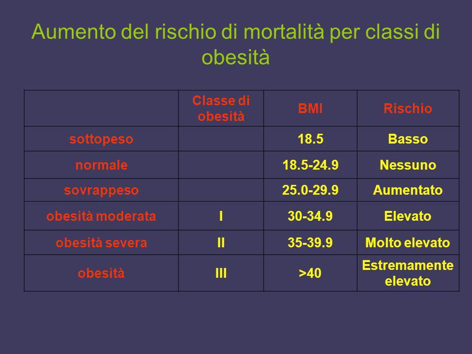 Aumento del rischio di mortalità per classi di obesità