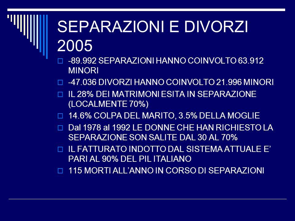 SEPARAZIONI E DIVORZI 2005 -89.992 SEPARAZIONI HANNO COINVOLTO 63.912 MINORI. -47.036 DIVORZI HANNO COINVOLTO 21.996 MINORI.