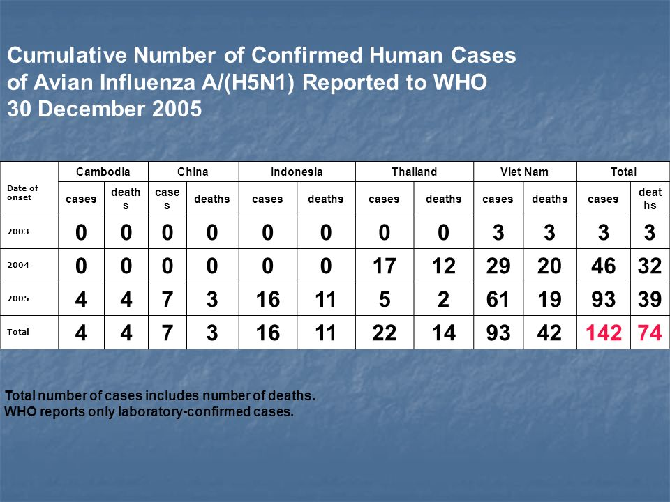 Cumulative Number of Confirmed Human Cases