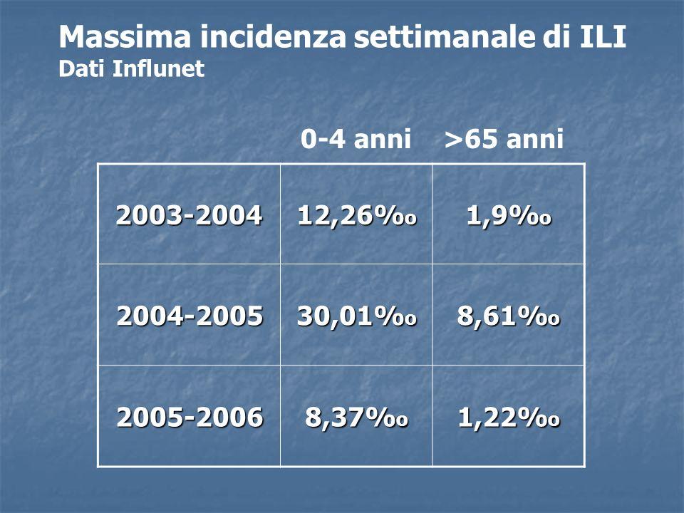 Massima incidenza settimanale di ILI