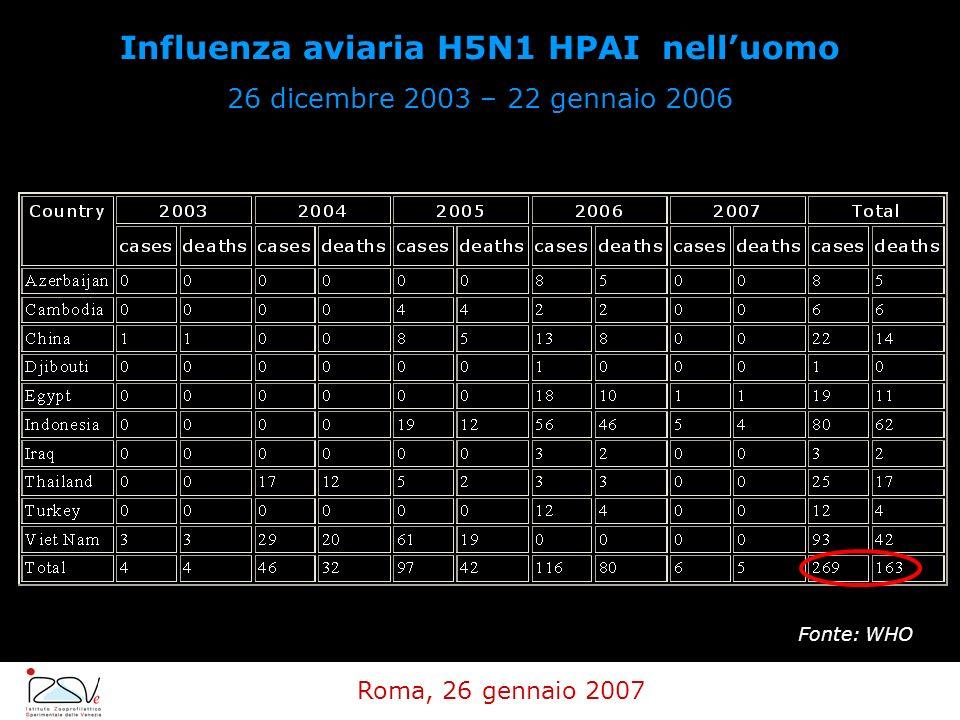 Influenza aviaria H5N1 HPAI nell'uomo