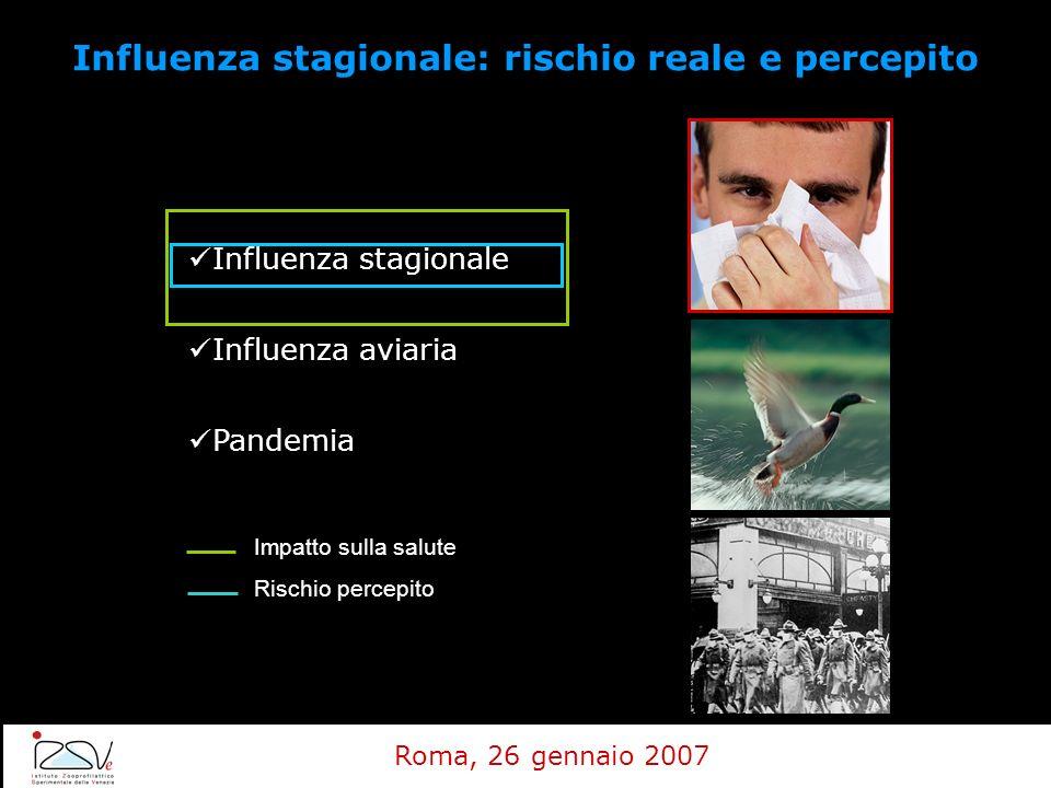 Influenza stagionale: rischio reale e percepito