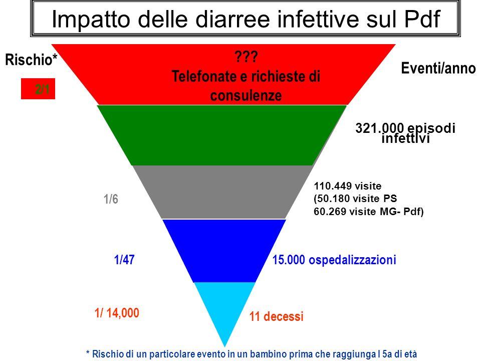 Impatto delle diarree infettive sul Pdf
