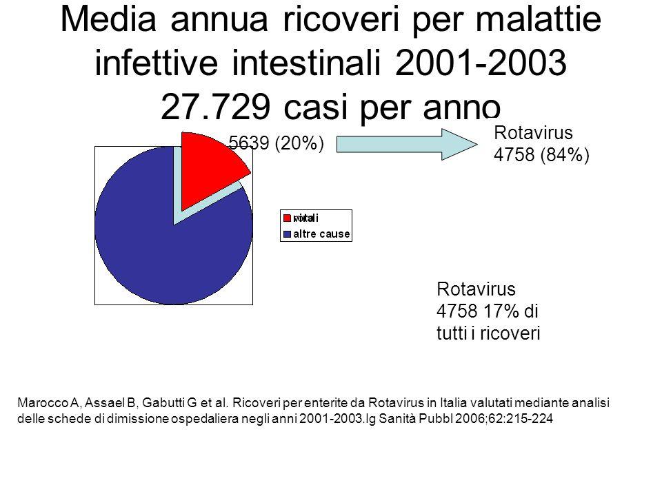 Media annua ricoveri per malattie infettive intestinali 2001-2003 27