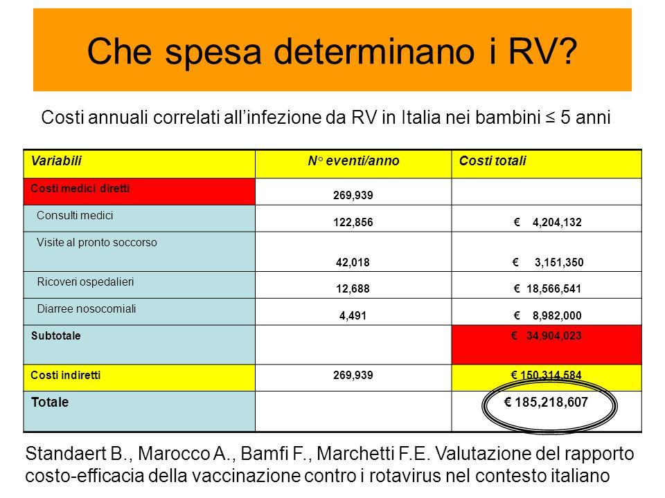Che spesa determinano i RV