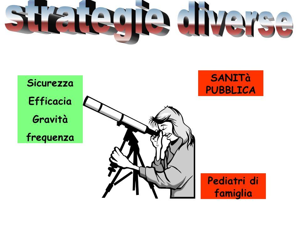 strategie diverse SANITà PUBBLICA Sicurezza Efficacia Gravità