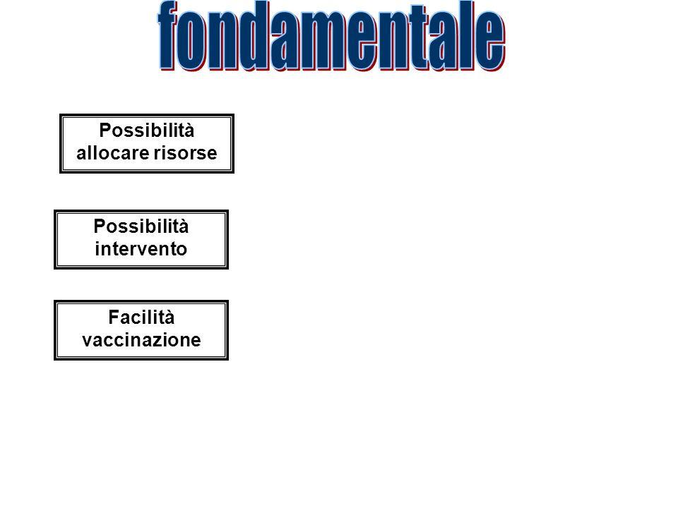 fondamentale Possibilità allocare risorse Possibilità intervento