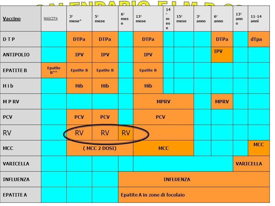 IL CALENDARIO F.I.M.P. 2006 RV Vaccino D T P DTPa dTpa ANTIPOLIO IPV