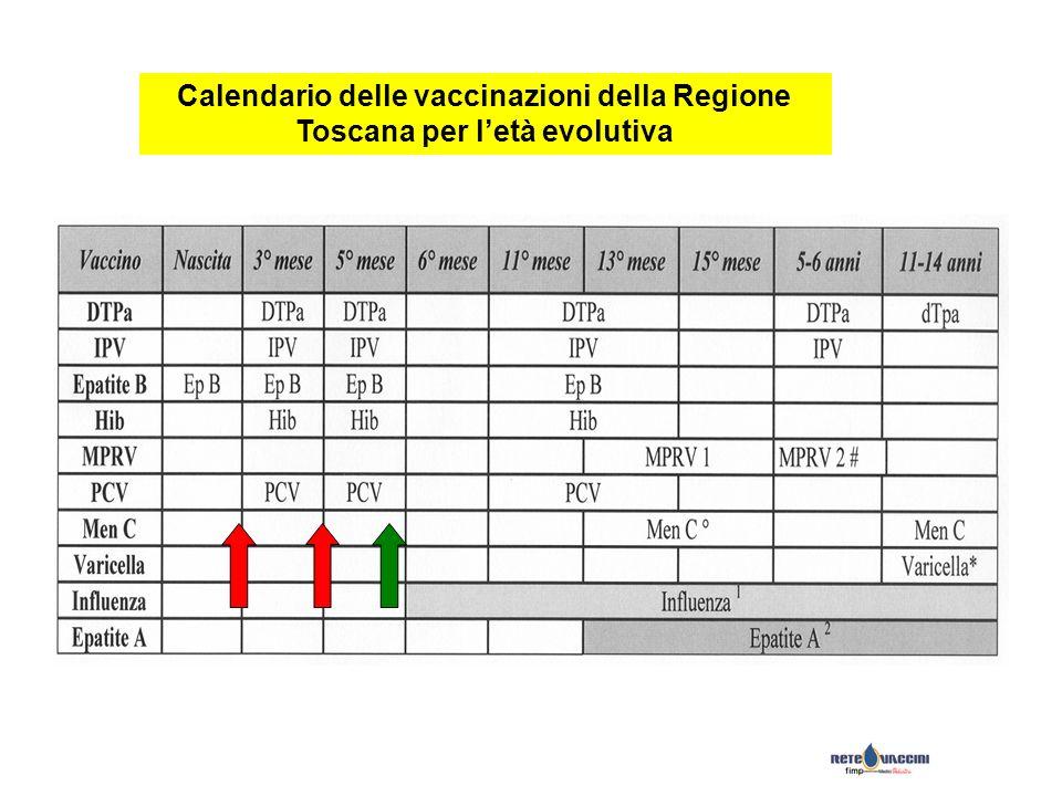 Calendario delle vaccinazioni della Regione Toscana per l'età evolutiva