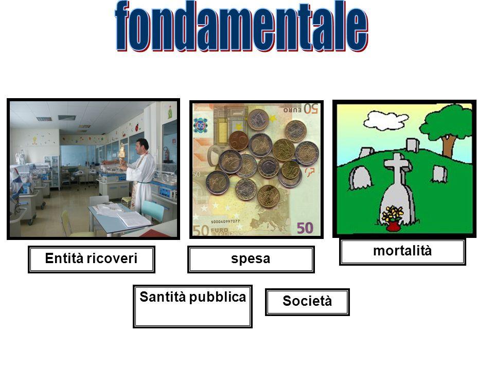 fondamentale mortalità Entità ricoveri spesa Santità pubblica Società