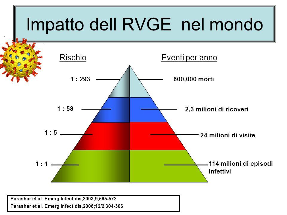 Impatto dell RVGE nel mondo